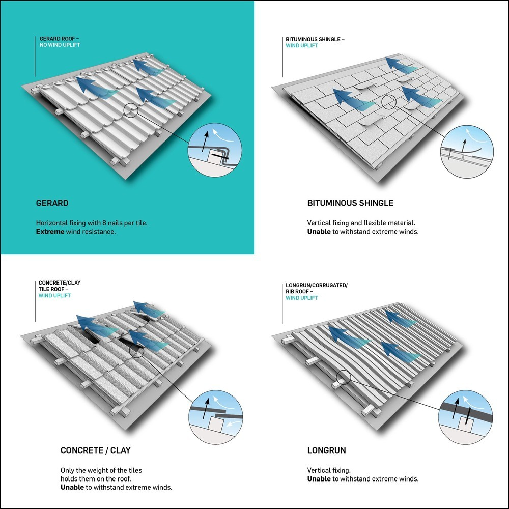Care este cel mai bun acoperiş pentru schimbarea climatică?