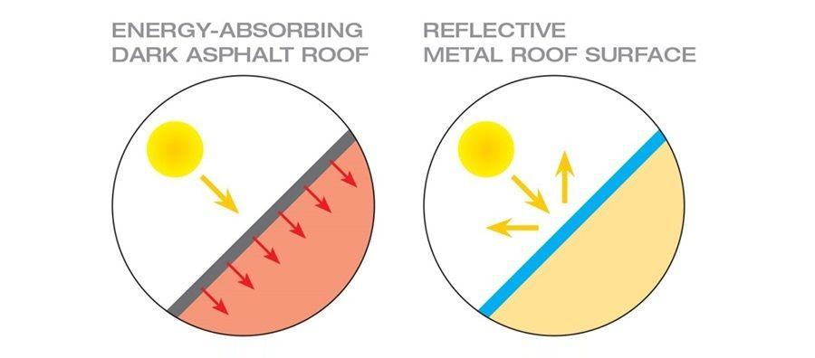 4 criterii în alegerea culorii perfecte pentru acoperiş