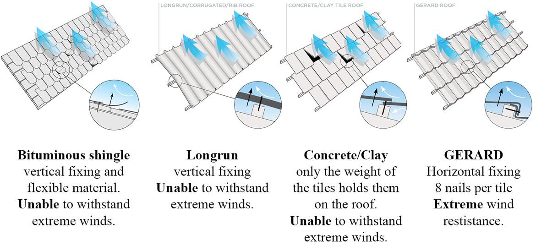 SISTEMUL DE PRINDERE unic al GERARD ||| Şindrile bituminoase fixare verticală şi material flexibil. Nu poate rezista vânturilor extreme.||Ţigle metalice in panouri